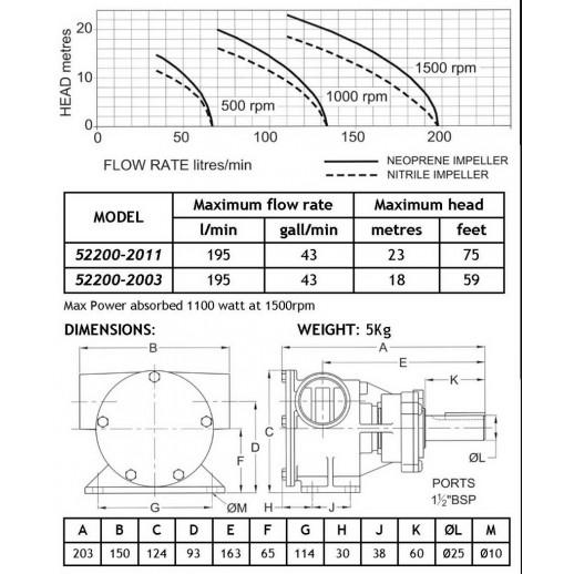 "Jabsco 52200-2011 1½""  бронзовый насос, 200-размер, материал импеллера Neoprene"