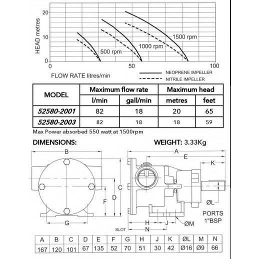 """Jabsco 52580-2001 1"""" Бронзовый насос, 80-размер, на опоре, резьба BSP"""